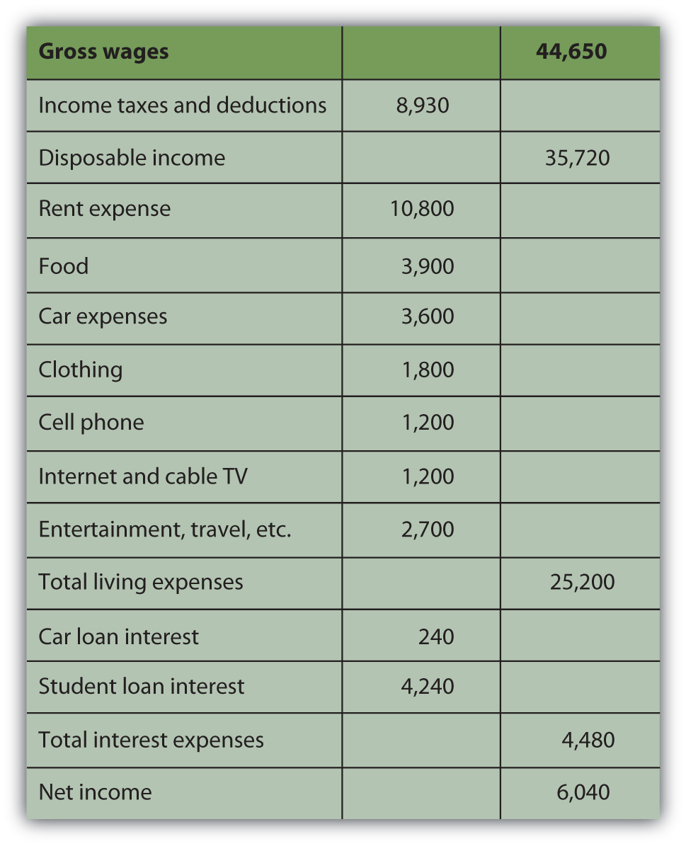 Loan Interest Income Tax