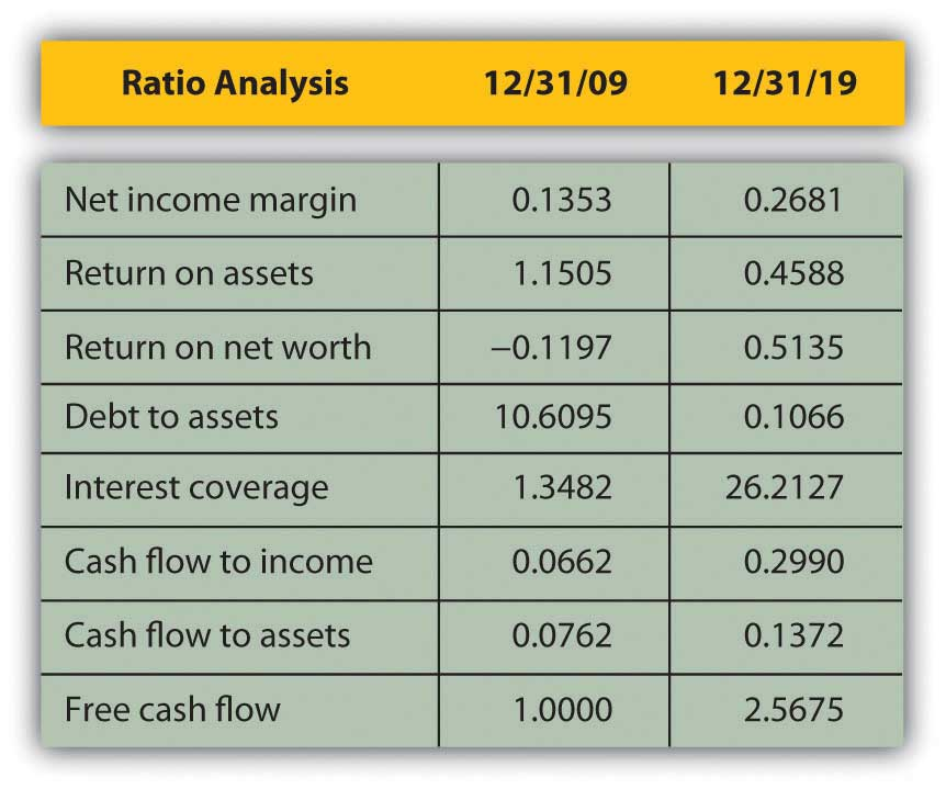 comparative ratio analysis essay Liquidity ratios are used to determine a company's ability to meet its short-term debt obligations investors often take a close look at liquidity ratios when performing fundamental analysis on a firm since a company that is consistently having trouble meeting its short-term debt is at a higher.
