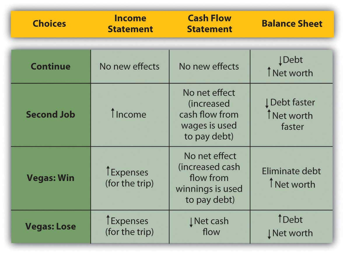 using financial statements to evaluate financial choices