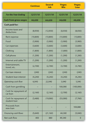 Income Tax Consequence Lease Expense Vs Depreciation On Company Car
