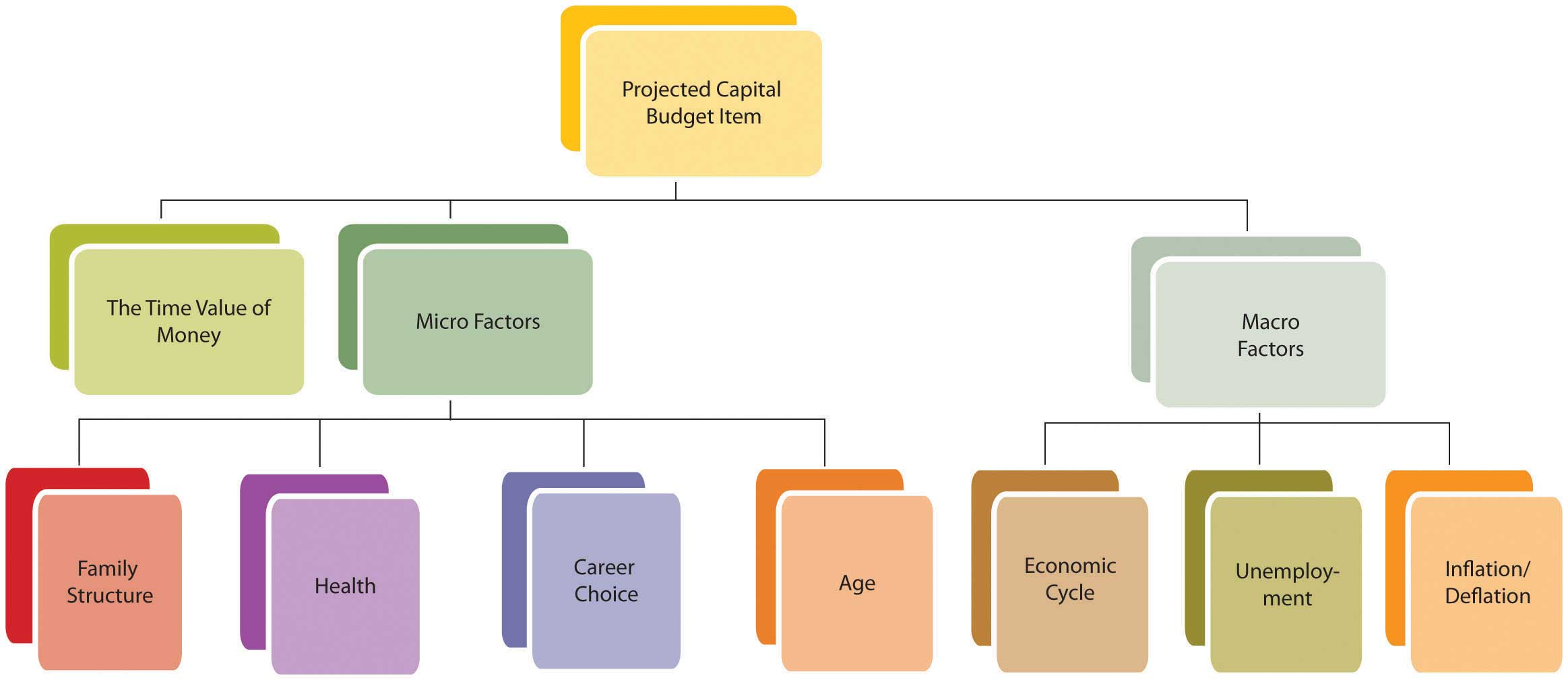creating the comprehensive budget