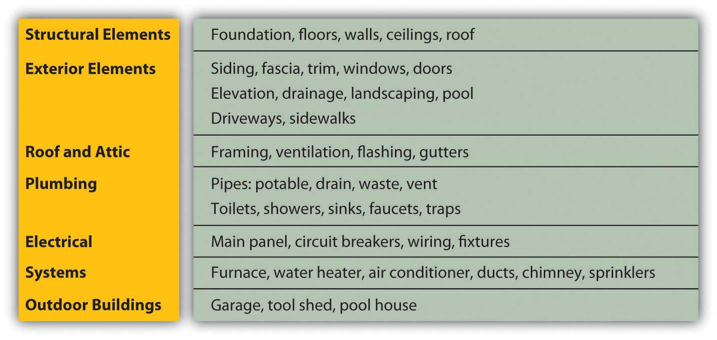 Home Inspection Checklist For Rental Property