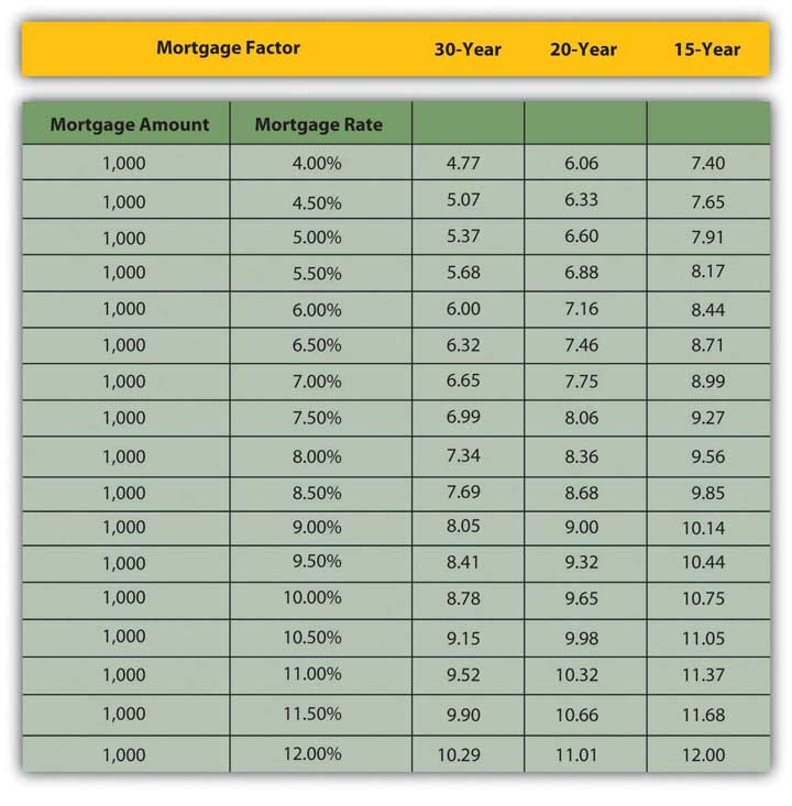 Mortgage Monthly Payment Factor Table | newhairstylesformen2014.com