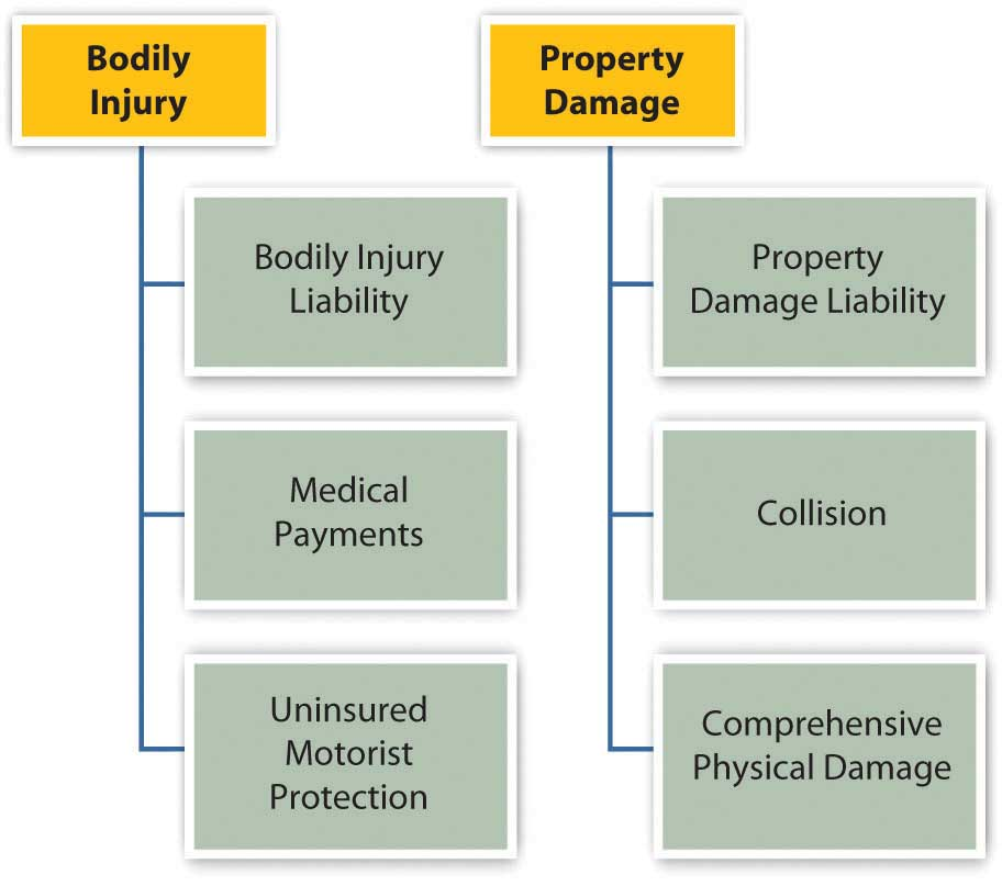 Car Insurance Settlement Total Loss