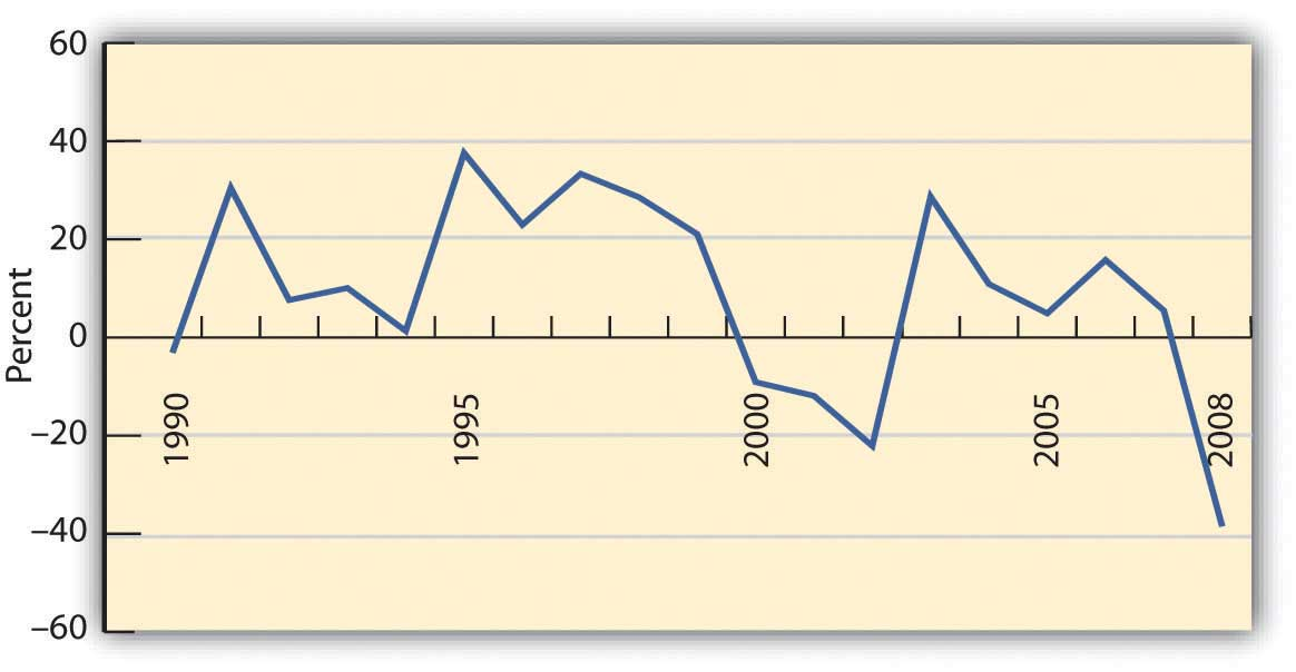 S&P 500 Average Annual Return from 1990 to 2008. The rates have gone up and down, staying between 0 and 40 percent during the years 1990 through 2000. From 2000 to 2003 it went down to between 0 and negative 20. Between 2003 and 2008 it was above 0, since 2008 it has been down to negative 40.