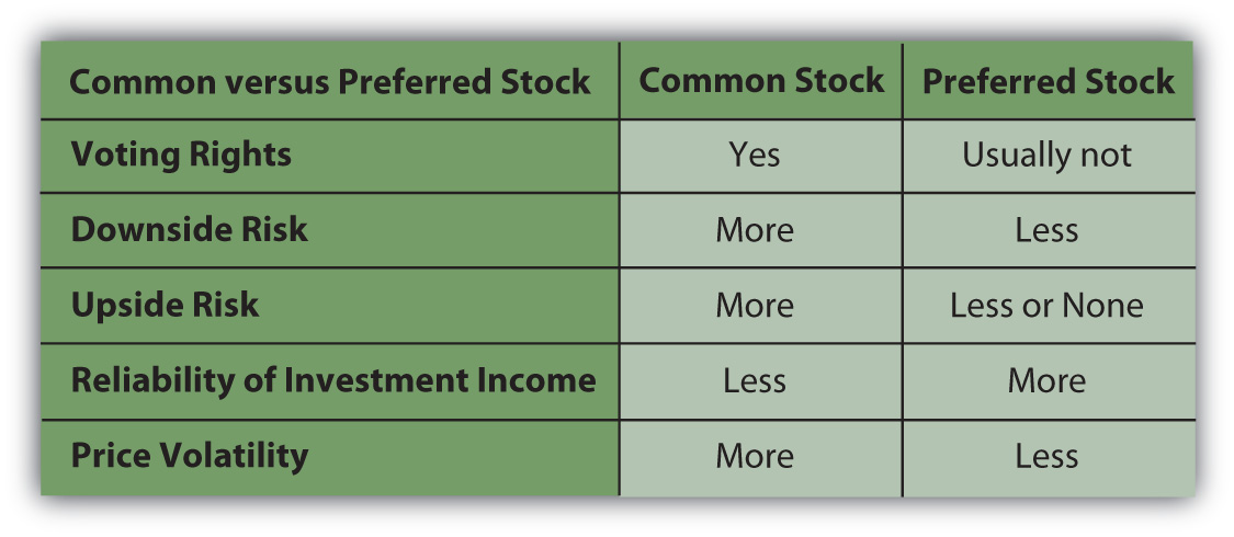 Difference between ipo and common stock