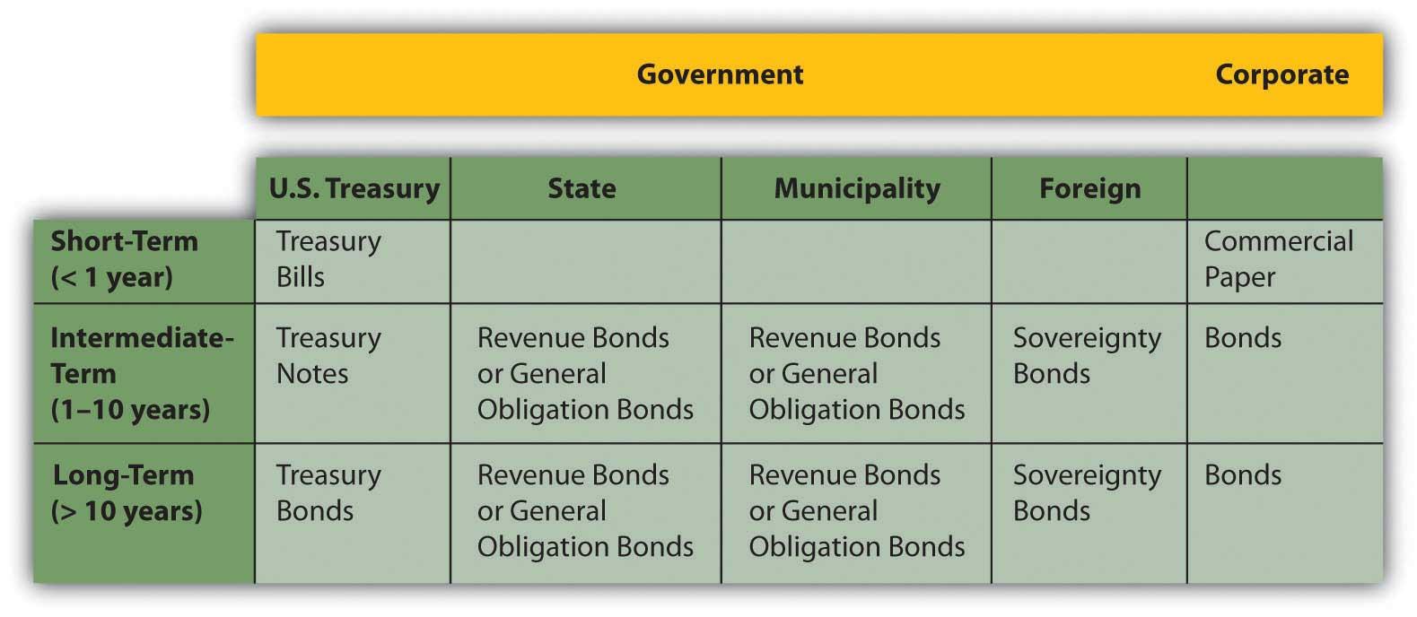 Owning Bonds