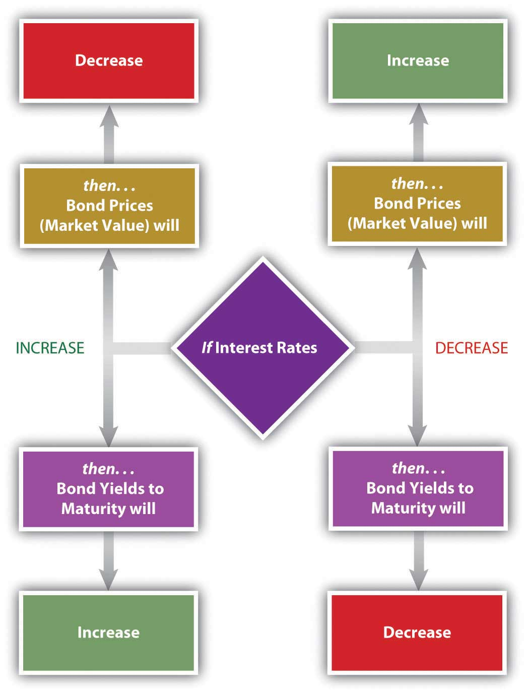 Bonds & Interest Rates