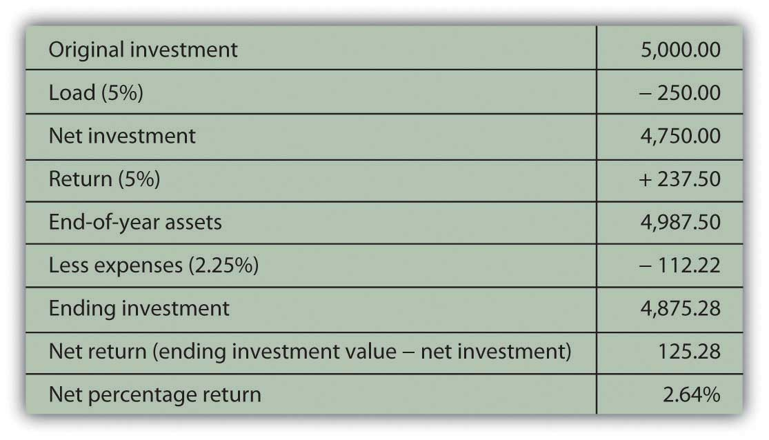 investing in mutual funds  commodities  real estate  and collectibles