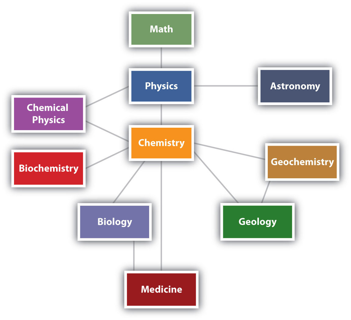 relationship between chemistry and medical technology