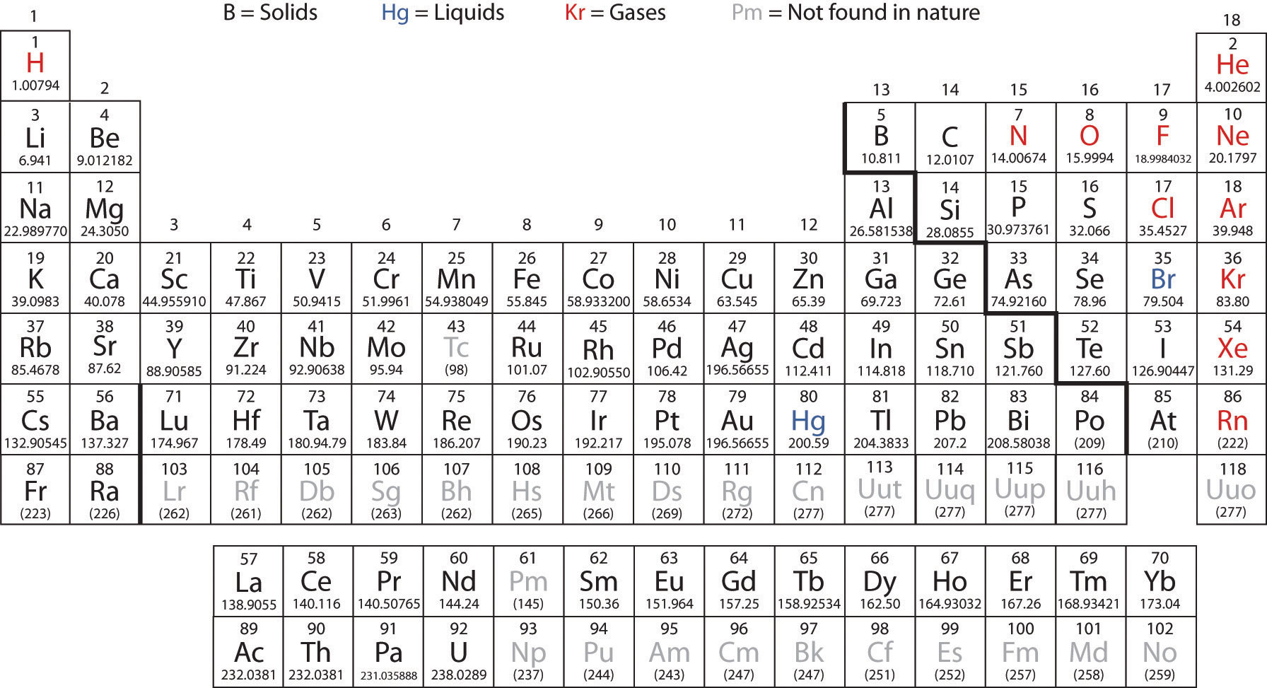 The periodic table note urtaz