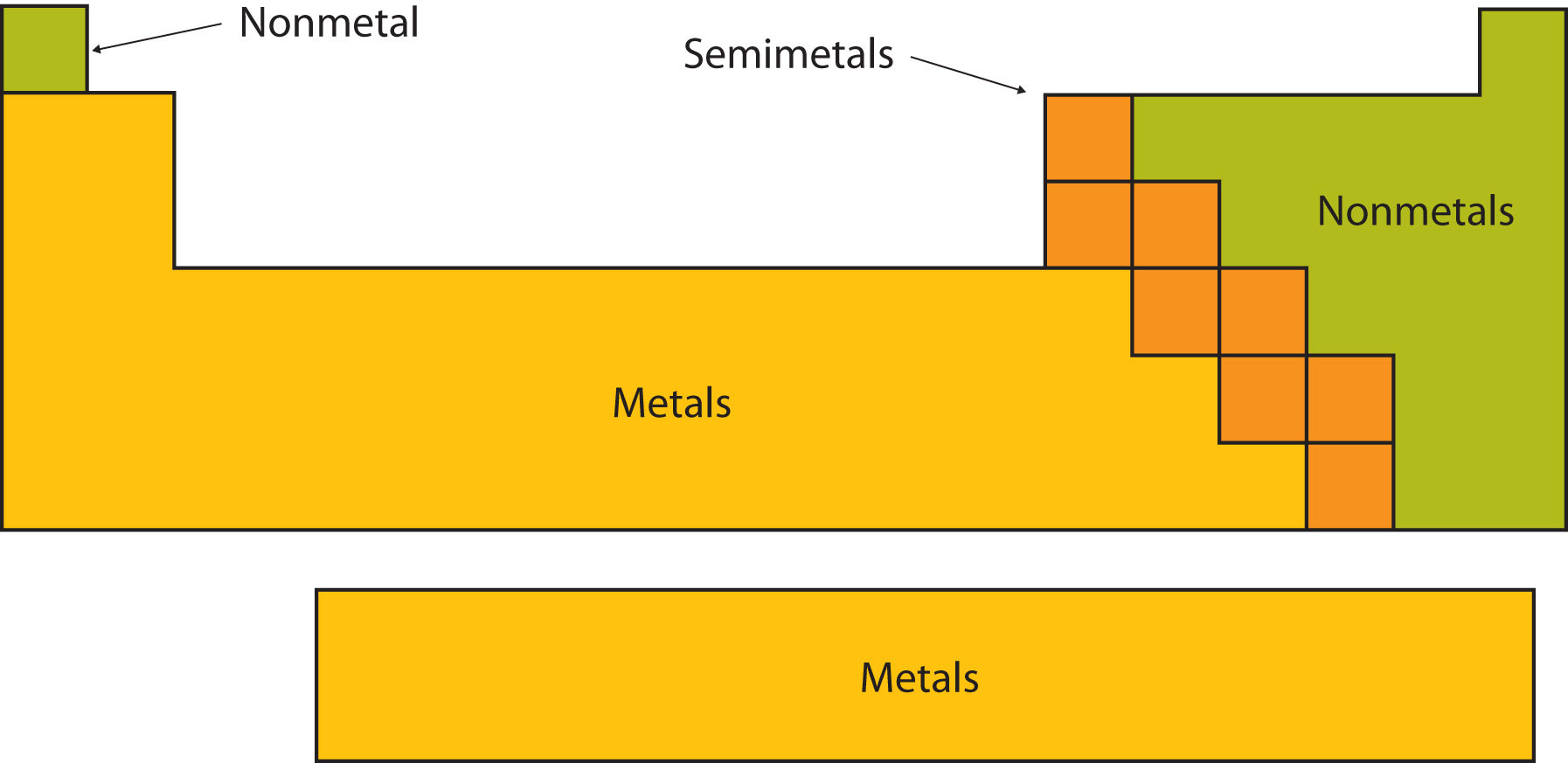 1:21  identify an element as a metal or a non-metal according to its position in the Periodic Table