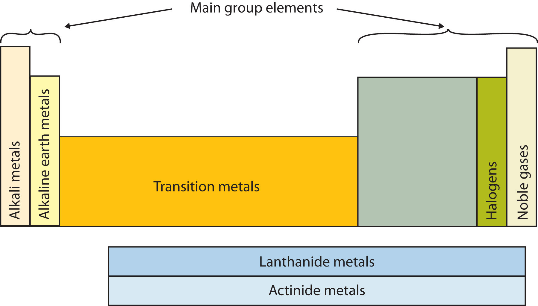Image Result For List Of Metals On The Periodic Table