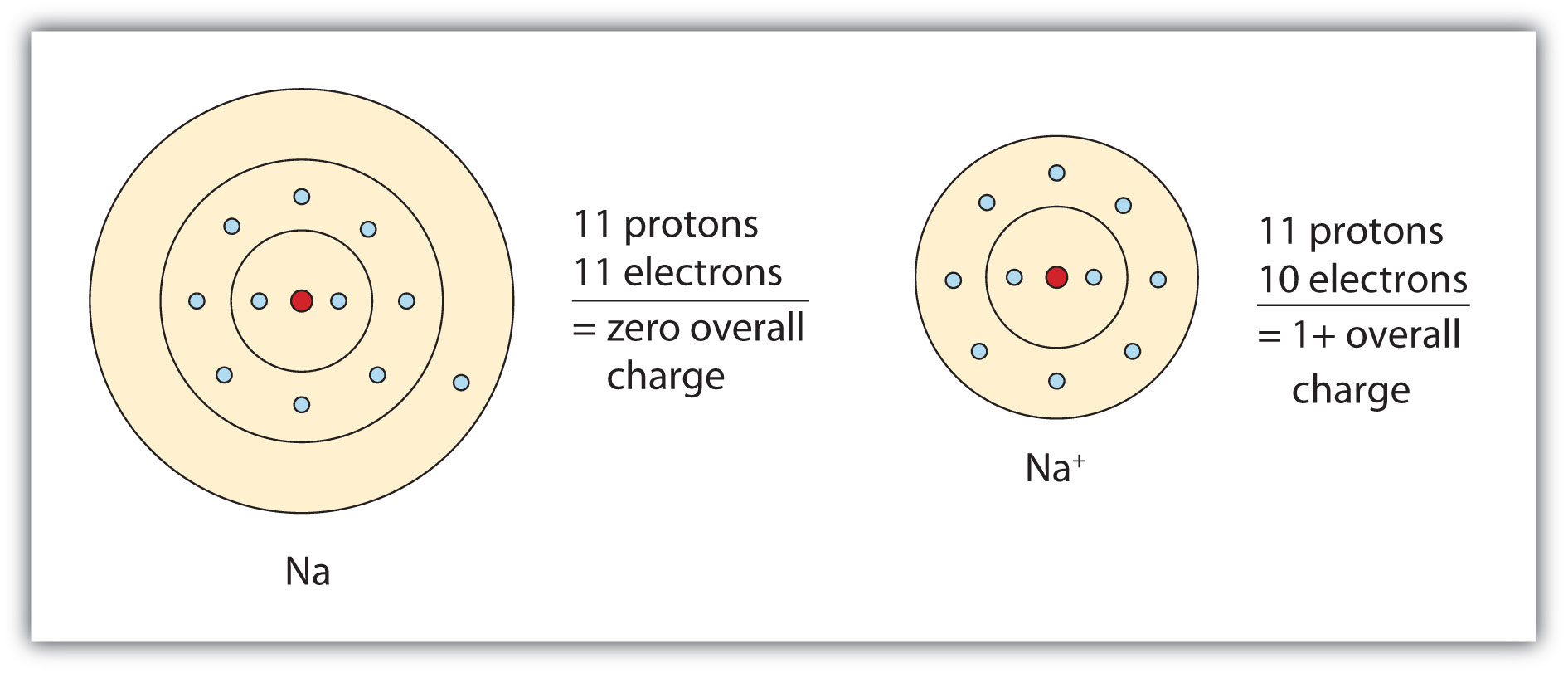 Why Do Ionic Compounds Tend Solids At Room Temperature