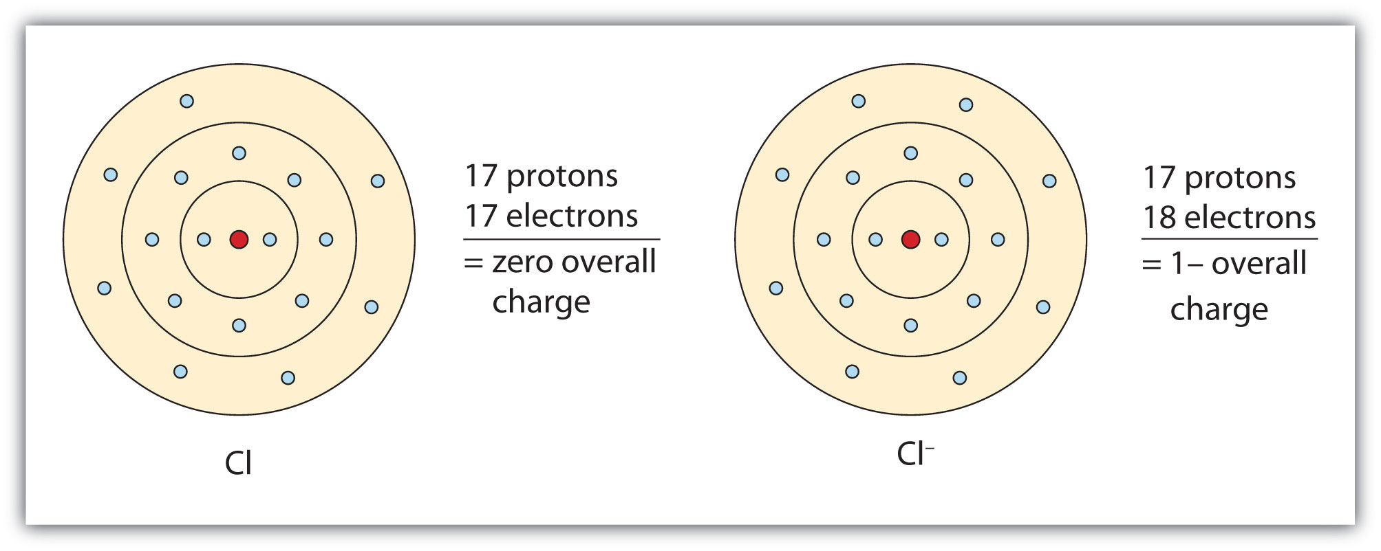 Ionic Bonding And Simple Ionic Compounds