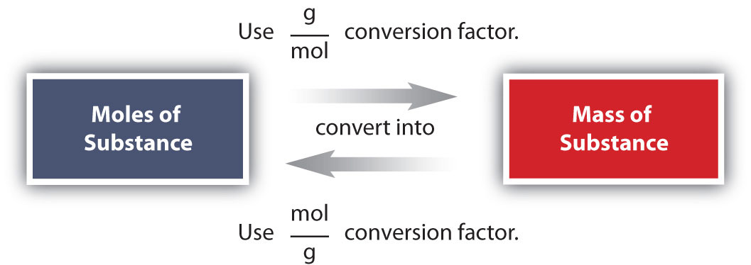 an experiment studying the relation between mole volume and molarity Number of moles = volume/molar mass = 180 g/mol how many moles if it was a mass in grams it would be easy: n = mass/molar mass but what do i do now its a volume can i still use the same relationship, since grams is i did an experiment and found that in one.