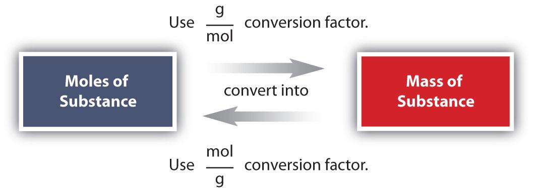 S09 03 Mole Mass Conversions on Atomic Chart Worksheet