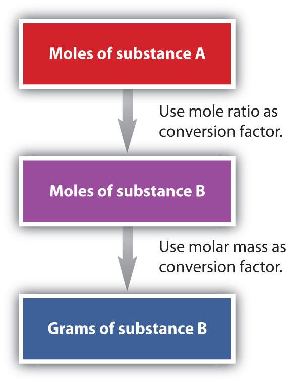 MoleMass and MassMass Problems – Mass Mass Problems Worksheet