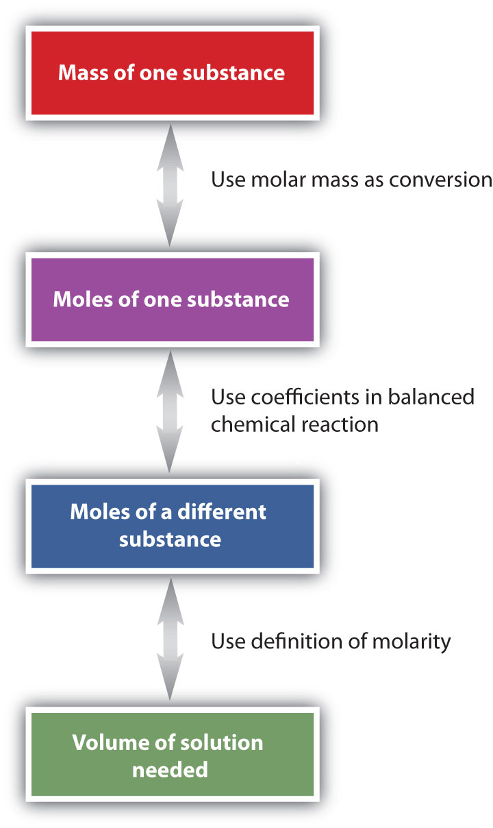 determining the molarity of saturated salt Example #5: calculate the molarity of 250 grams of kbr dissolved in 7500 ml the molarity definition is based on the volume of the solution.