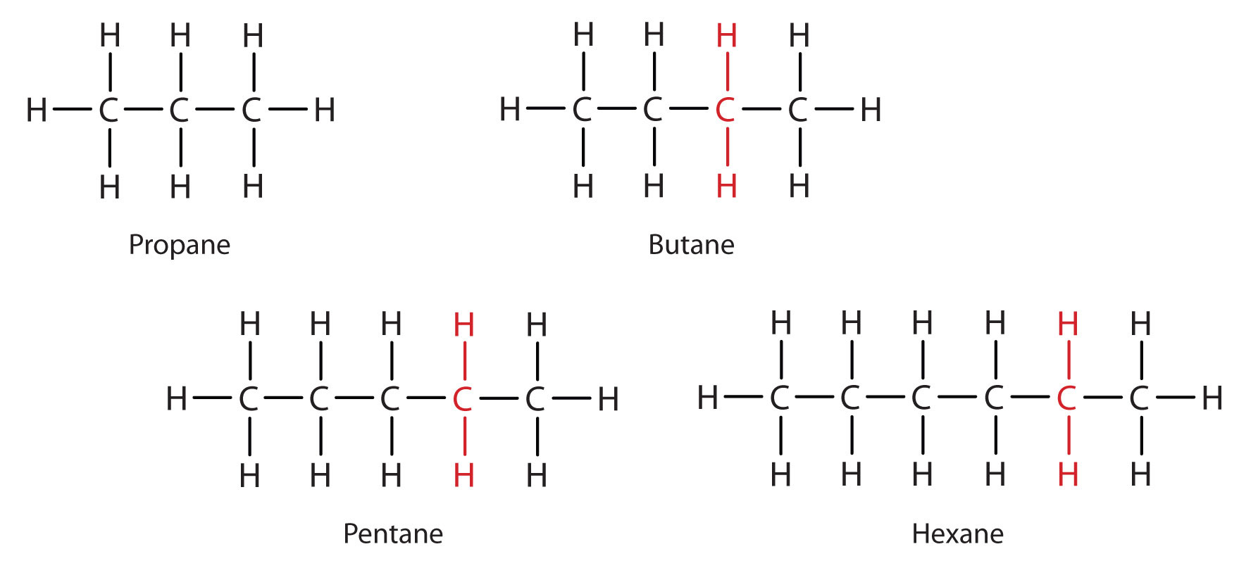 CH105: Chapter 7 - Alkanes and Halogenated Hydrocarbons ...