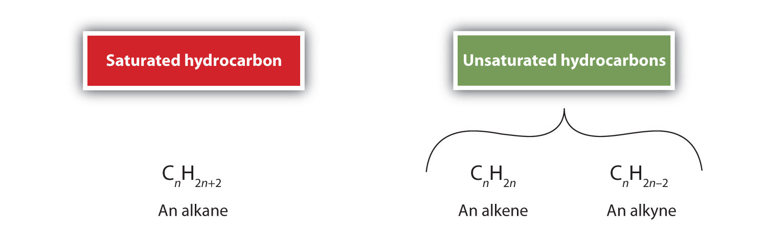 chemistry alkanes and alkenes In organic chemistry, an alkane, or paraffin is an acyclic saturated hydrocarbon  in other words  to do so, the best-known methods are hydrogenation of  alkenes: rch=ch2 + h2 → rch2ch3 (r = alkyl) alkanes or alkyl groups can  also be.