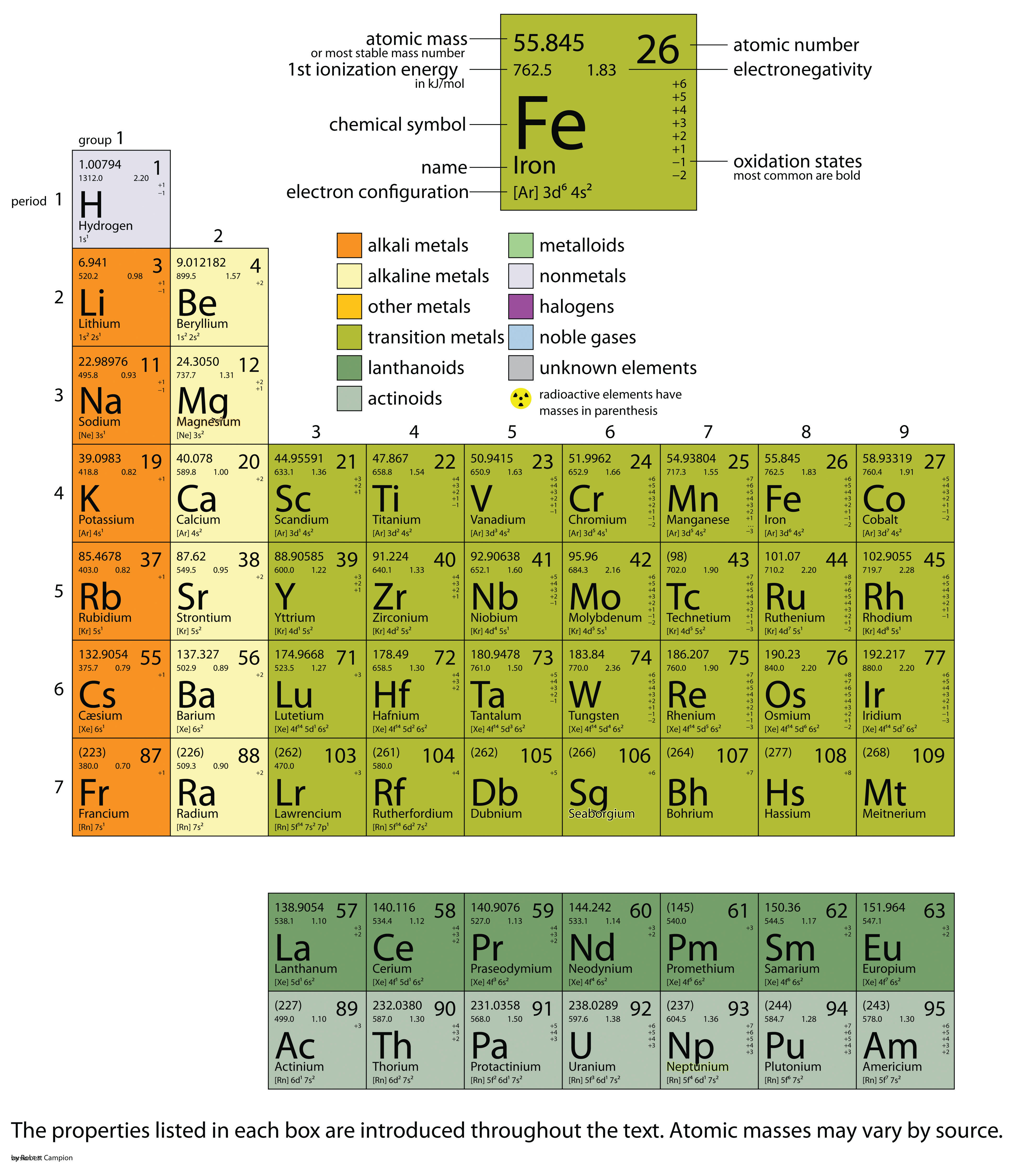 Appendix periodic table of the elements the web offers many interactive periodic table resources for example see httpptable gamestrikefo Images