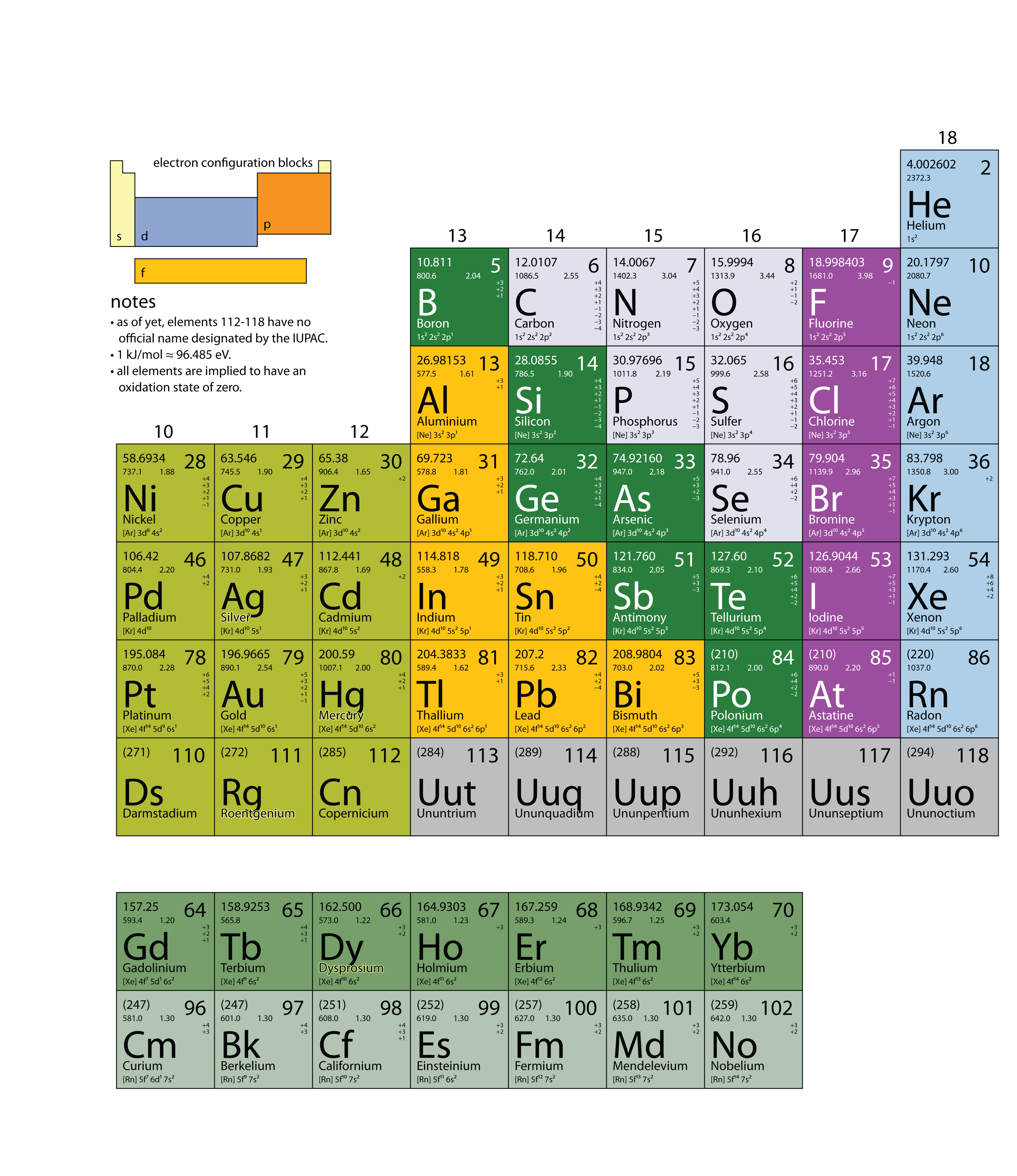Appendix periodic table of the elements chapter 21 appendix periodic table of the elements gamestrikefo Images