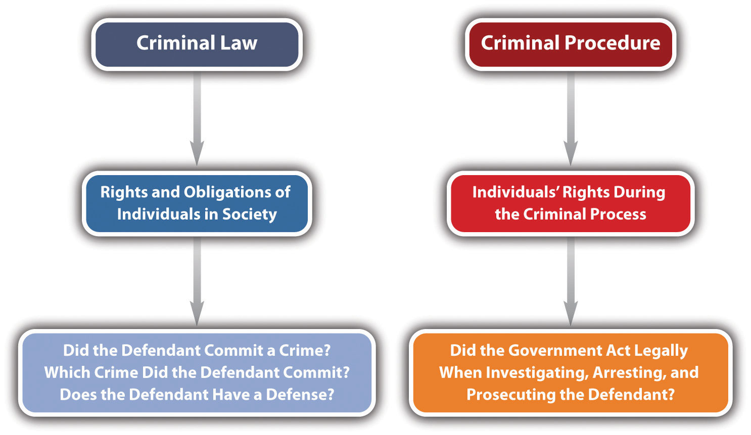 criminal law 1 Lexisnexis capsule summary criminal law chapter 1 theory, sources, and limitations of criminal law § 101 theories of criminal punishment [a] utilitarianism [1] deterrence – the utilitarian theory is essentially one of deterrence – punishment is justifiable if, but only if, it is expected to result in a reduction of crime.