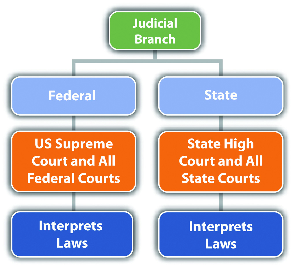 an analysis of the system of federalism in united states of america Presidency of the united states of america, chief executive office of the united states in contrast to many countries with parliamentary forms of government, where the office of president, or head of state, is mainly ceremonial, in the united states the president is vested with great authority and is arguably the most powerful elected.
