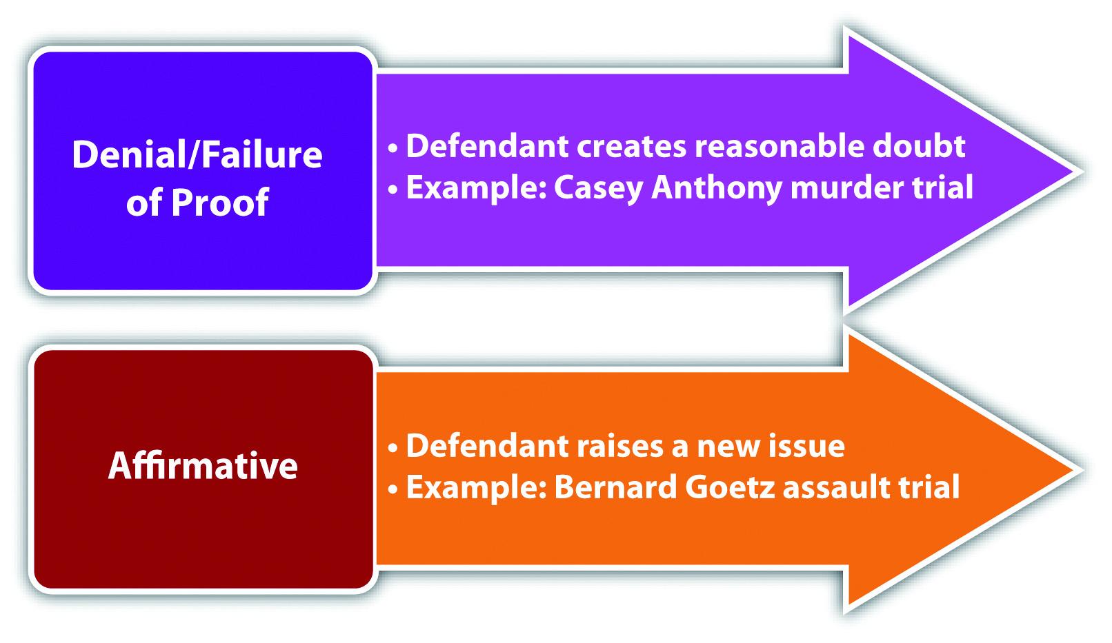 Against insanity defense essays