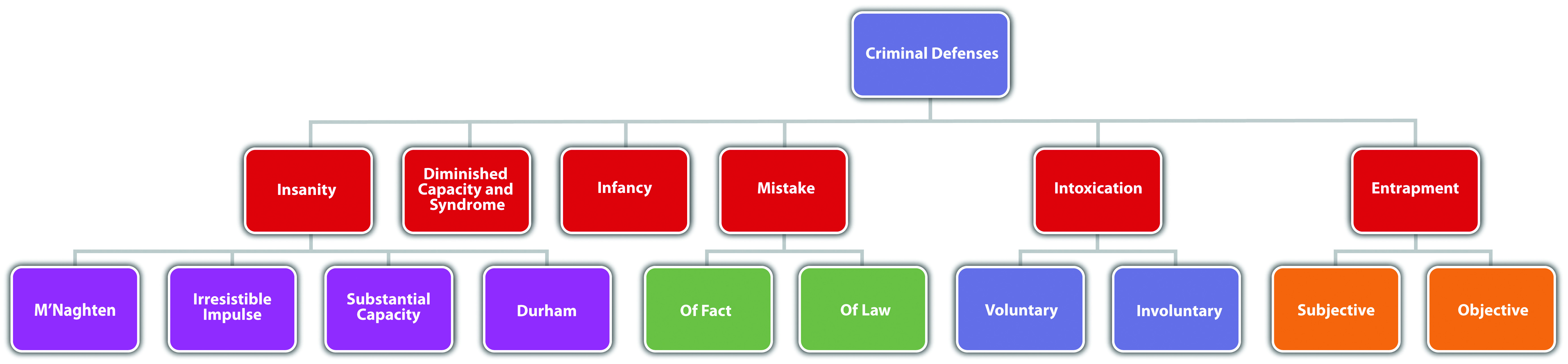 insanity defense part insanity plea reasonable and The specific guidelines to qualify for the offense limit the number of times the insanity defense is used and successfully plead in cases, contrary to public perception: the insanity defense is used in fewer than 1 percent of all cases, and only about a quarter of those cases are successful.