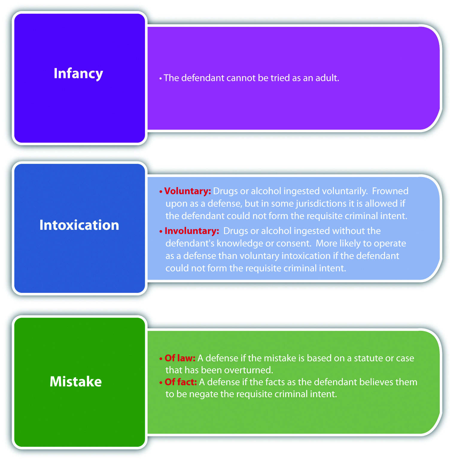 Diagram comparing the consequences of infancy, intoxication, and mistakes.
