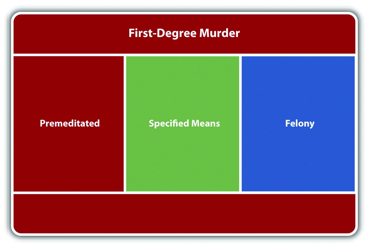 second degree murder There has been only one successful second degree murder conviction involving a death caused by a dog in kansas v.
