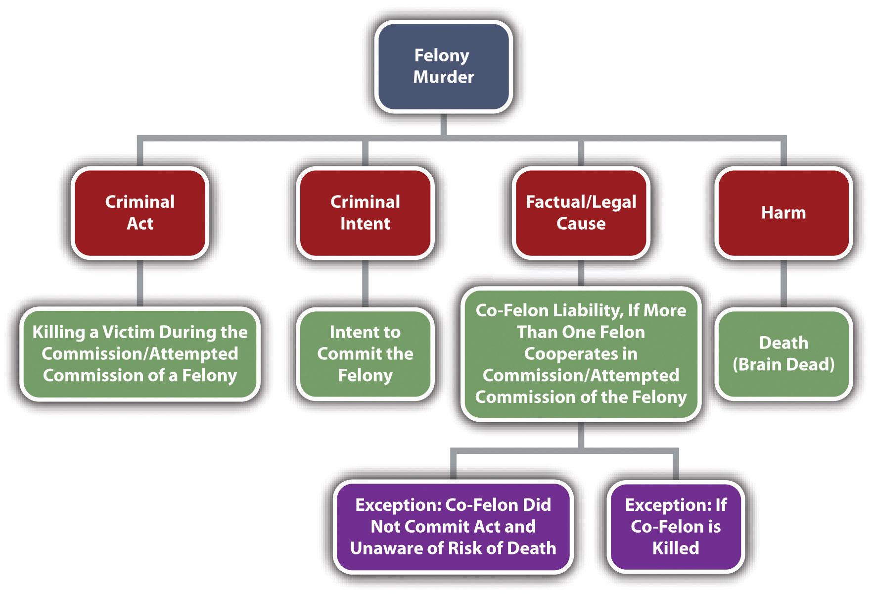 felony chart degree sex crimes statutory rape