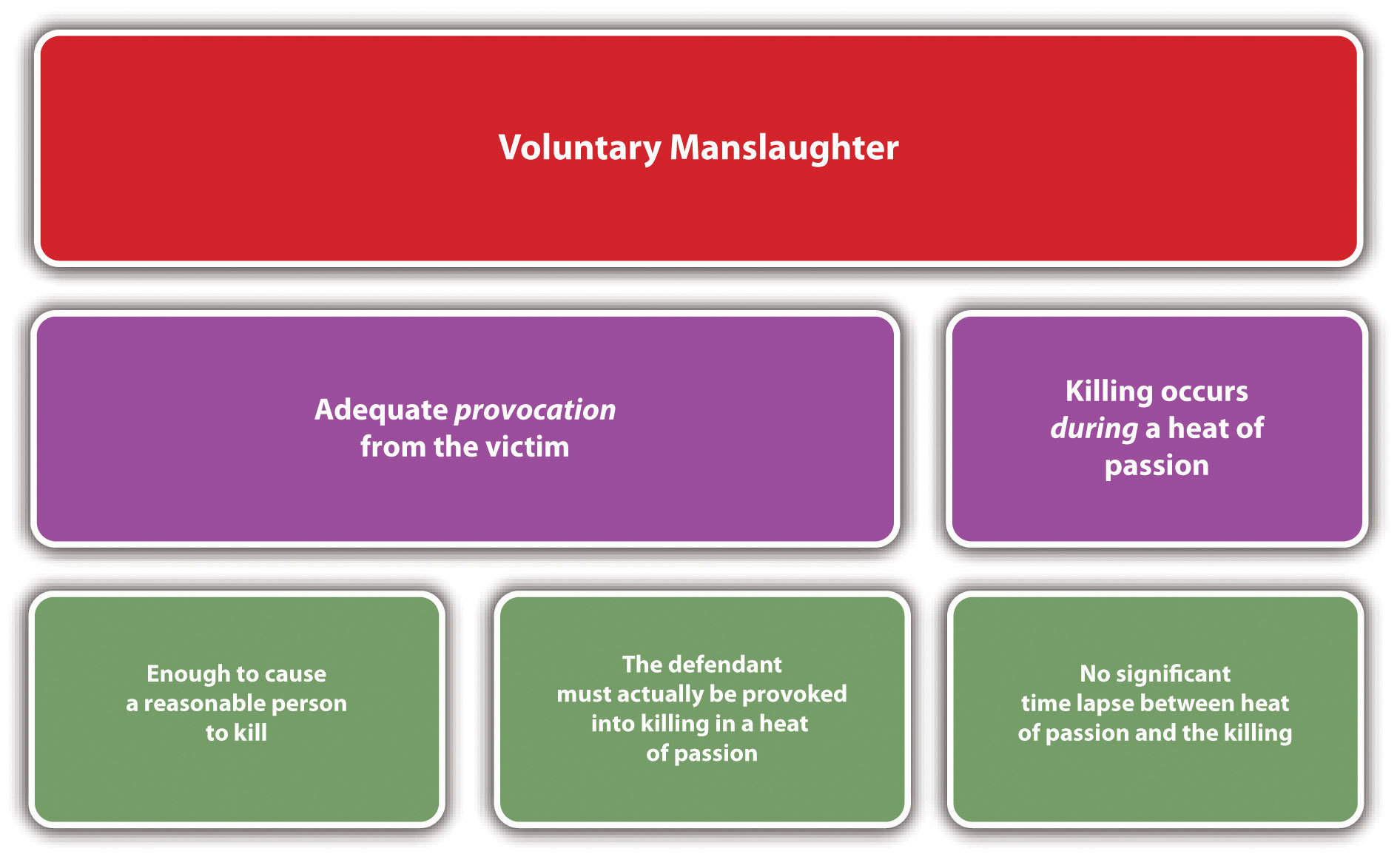 elements of involuntary manslaughter