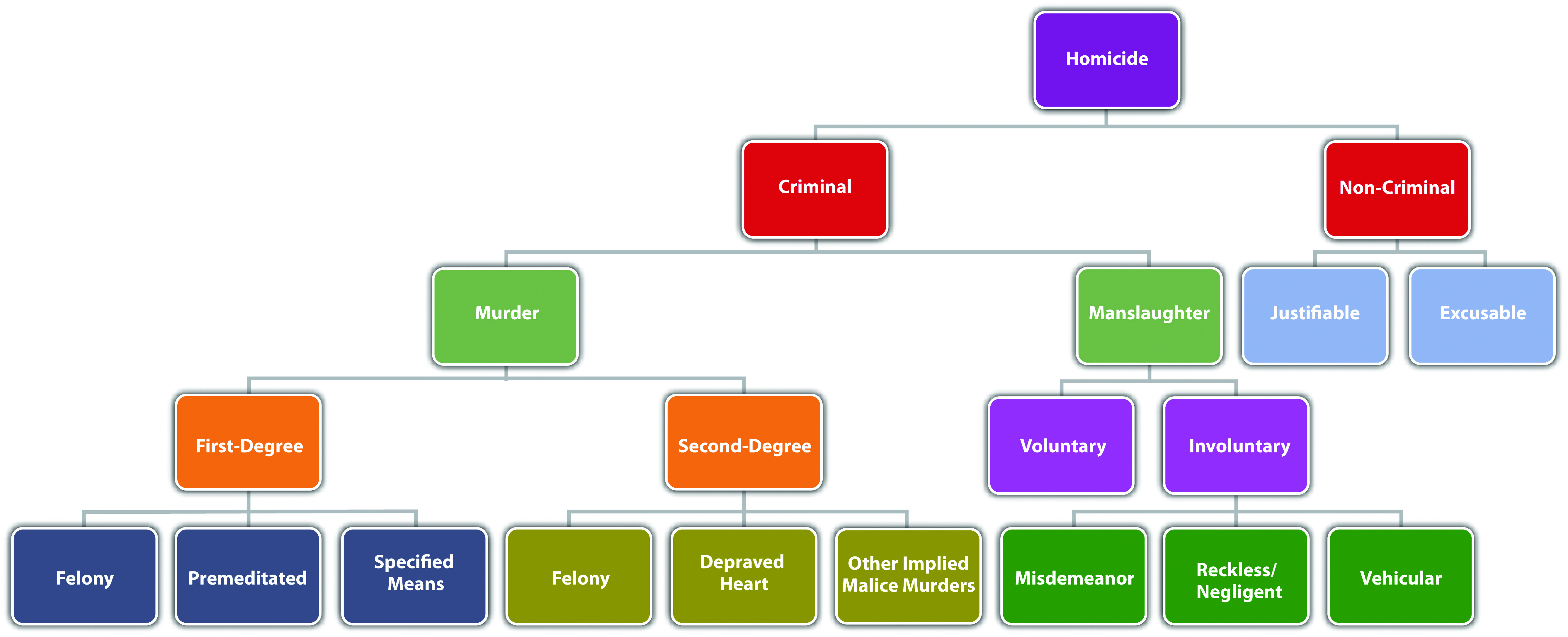 What is the difference between voluntary and involuntary manslaughter