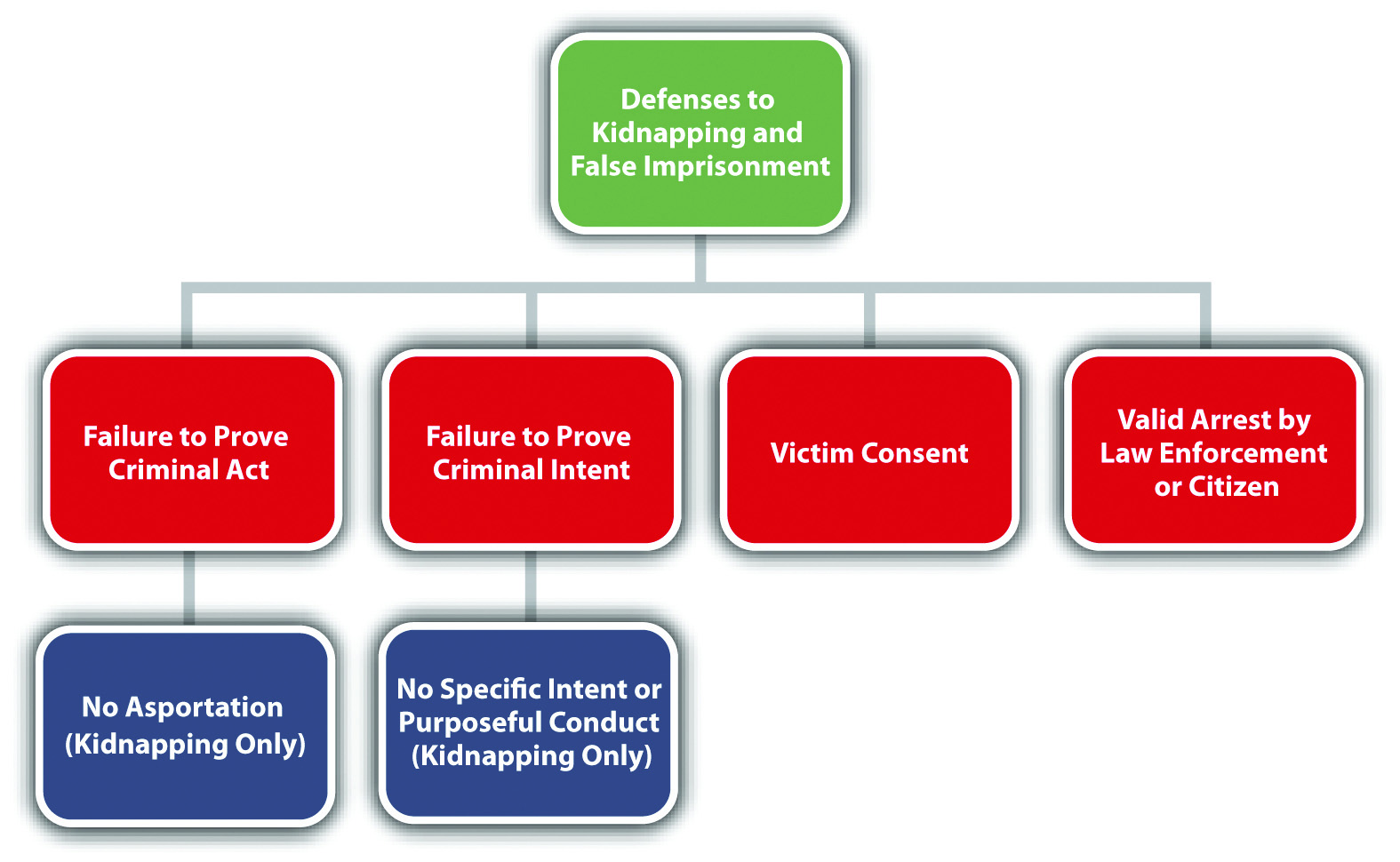 sex offenses and crimes involving force fear and f 14 diagram #4