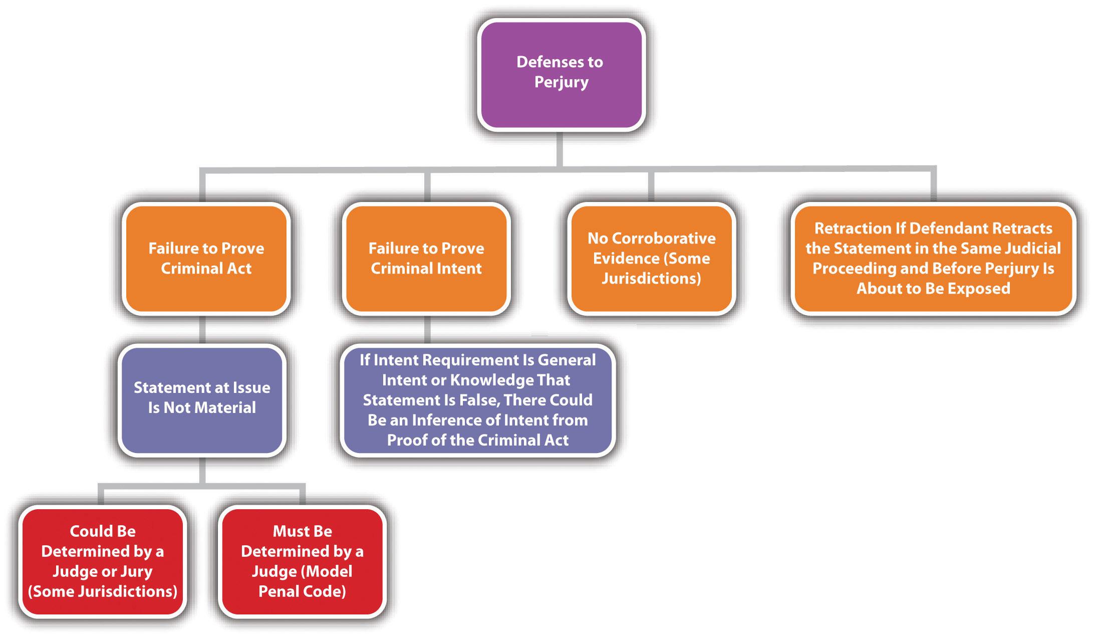 Diagram Of Impeachment Process In The Philippines Impeachment Process