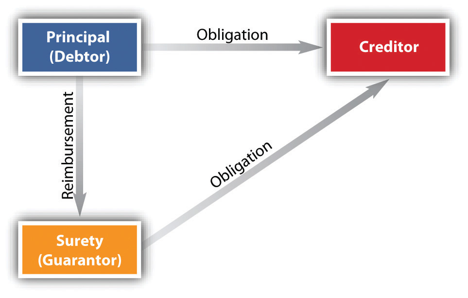 creditor and debtor relationship in contract law Title 13 debtor and creditor relationship chapter 13-01  debtor's contract valid in absence of fraud  one of fact and not of law no transfer or charge may be.