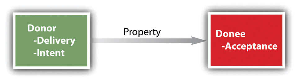 Introduction to Property: Personal Property and Fixtures