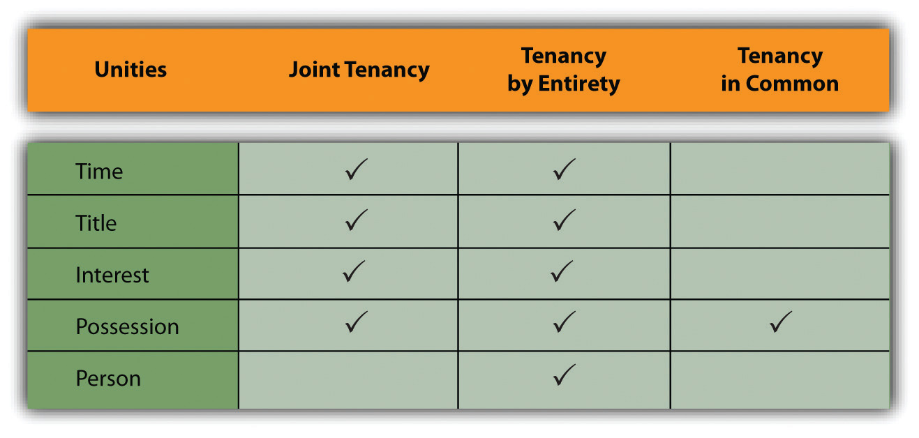 Property Ownership Forms : Forms of ownership