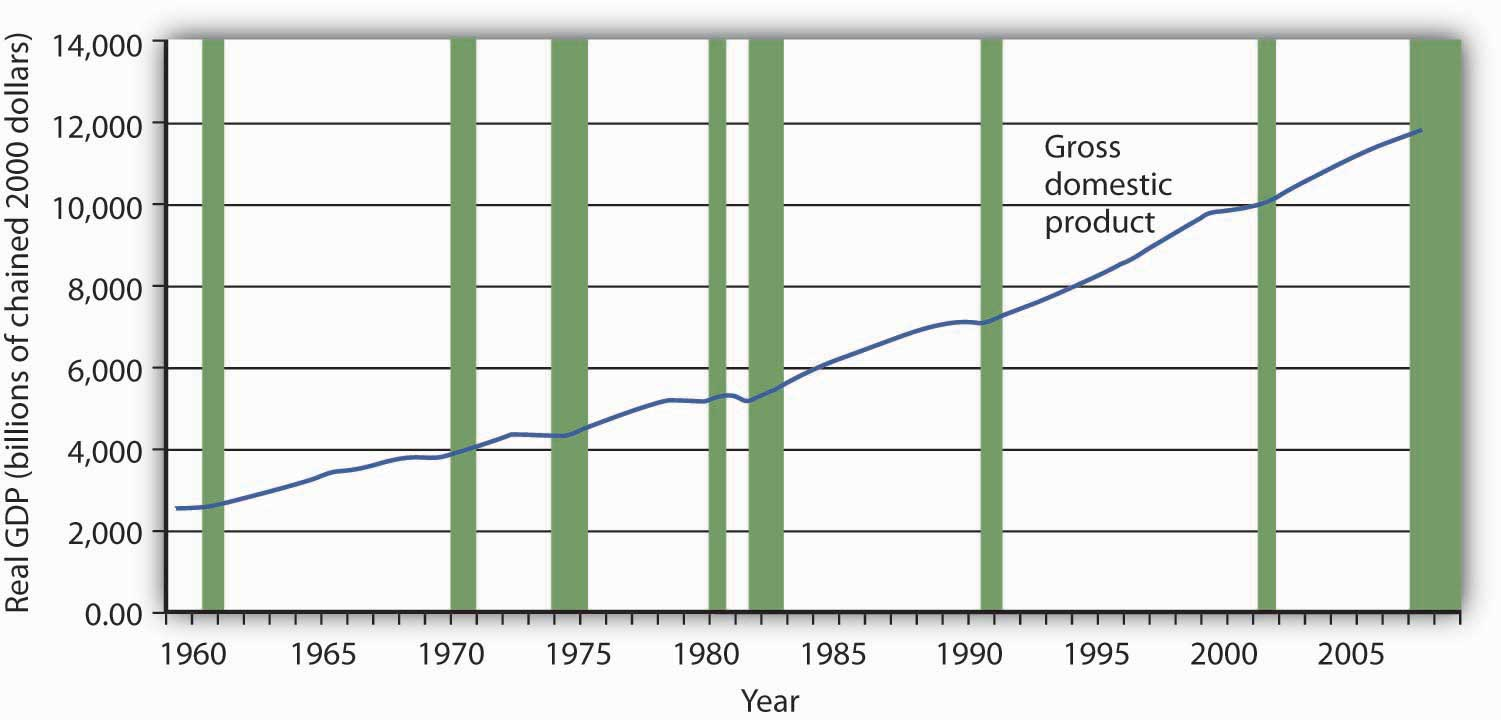 Graph showing the rise in Real GDP between 1960 and 2008.