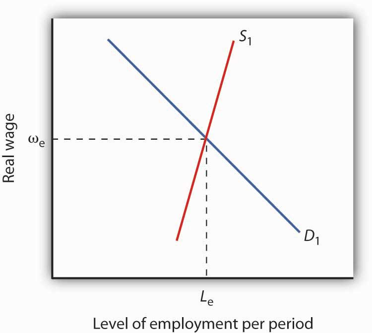 Graph showing the intersection of real wage (y-axis) and the level of employment per period (x-axis).