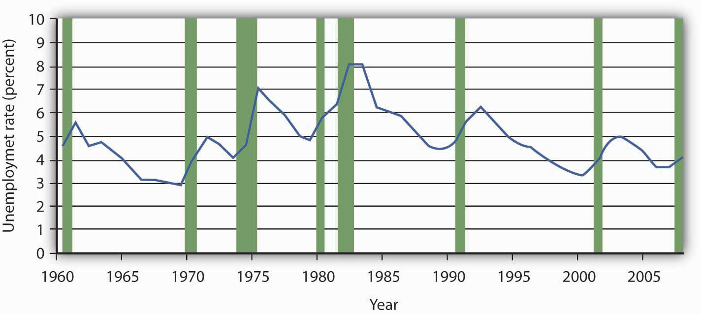 Graph of the unemployment rate from 1960 through 2008.