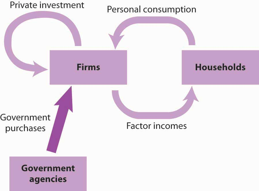 Diagram showing the flow from private investments and government agencies into firms along with the circular flow model between firms and households.