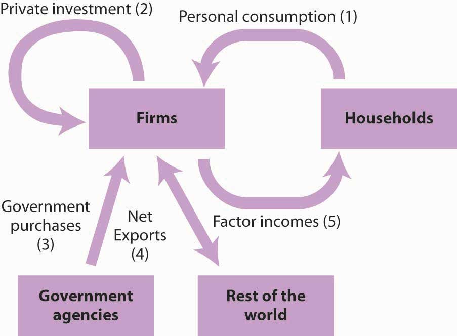 Circular flow model of the interaction between households and firms, government agencies, and the rest of the world. Shows the five components that determine GDP.
