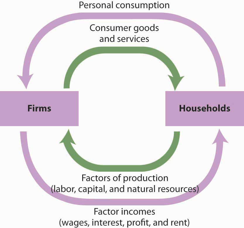 Reading measuring total output macroeconomics deprecated flowchart showing the interaction between firms and households ccuart Choice Image
