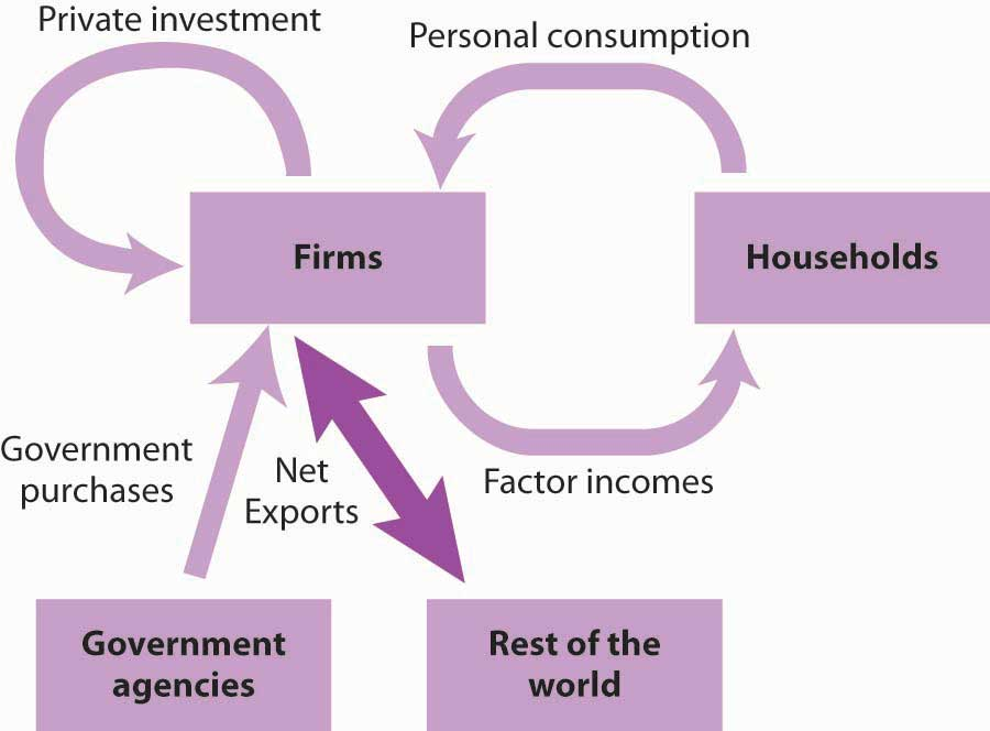 Model showing how the rest of the world's spending also contributes to firms, which is connected to the circular flow interaction between households and firms.
