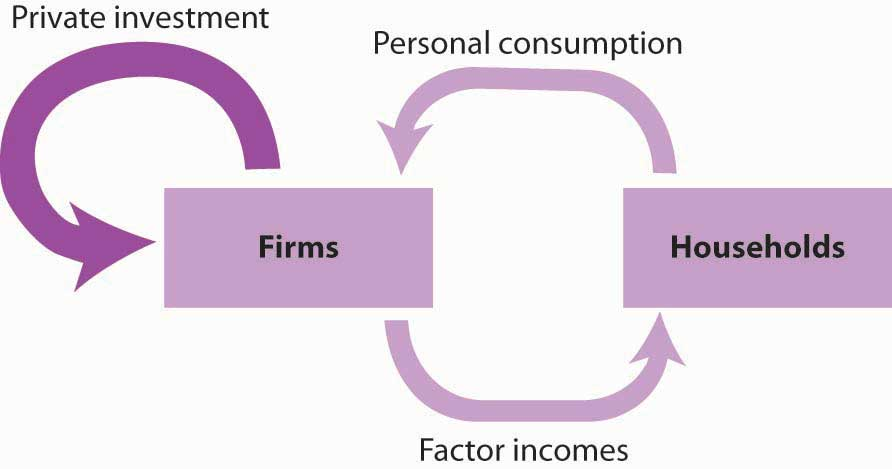 Diagram showing the flow from households to firms and private investment into firms.