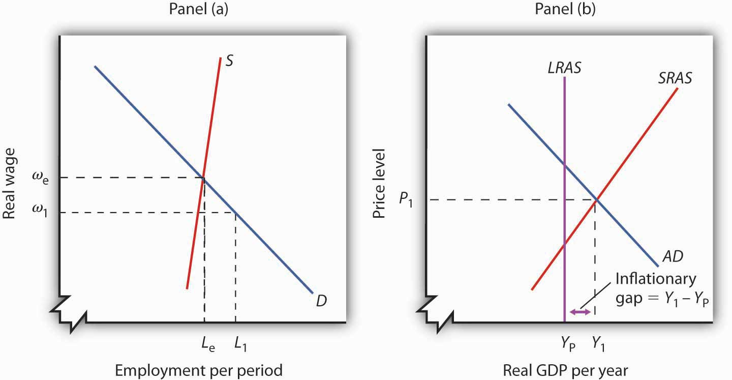 recessionary and inflationary gaps and long